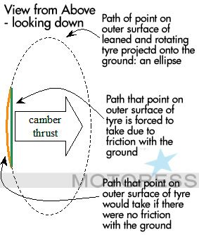Camber Thrust in Push Steering on Motoress