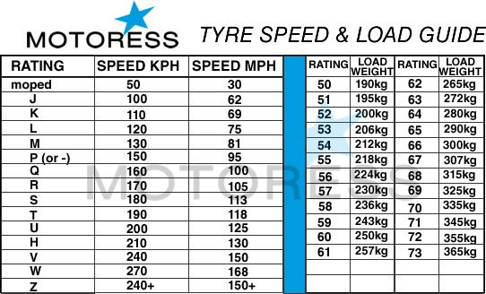 Motorcycle Tire Sd And Load Chart On Motoress