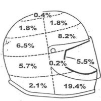 Helmet Study Facts on MOTORESS