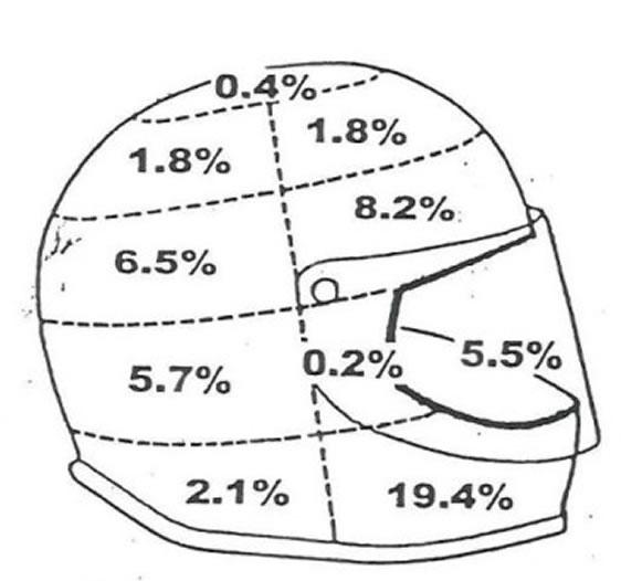 Helmet Study Facts on MOTORESS
