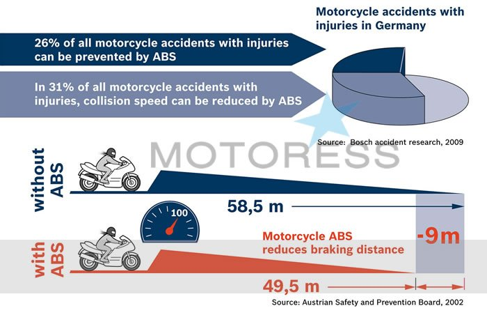 Tips for Braking with ABS on MOTORESS