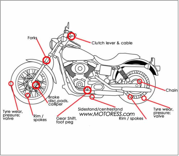 How to Do A Motorcycle Pre-Ride Inspection on MOTORESS